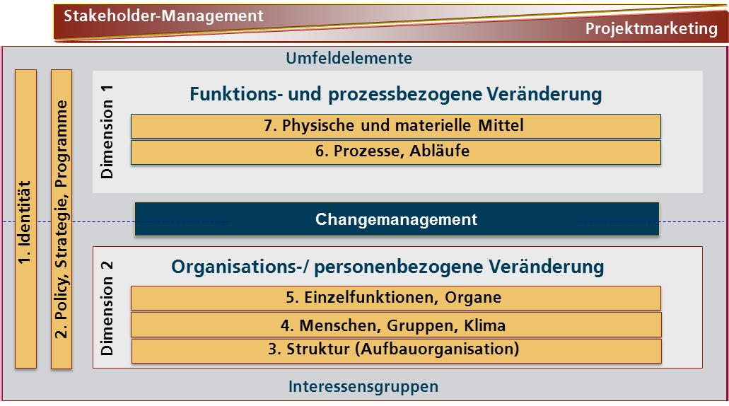 Changemanagement_SPOL