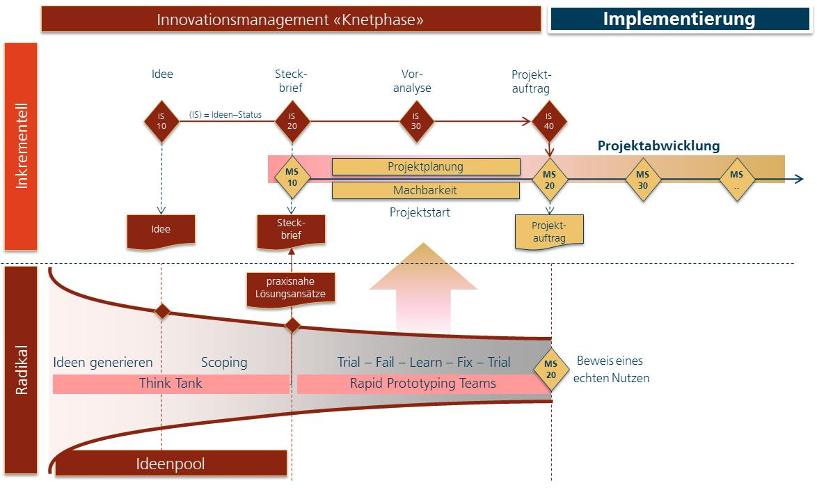 Innovationsmanagement_SPOL