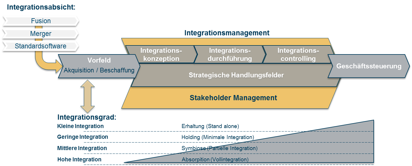 Integrationsmanagement_SPOL