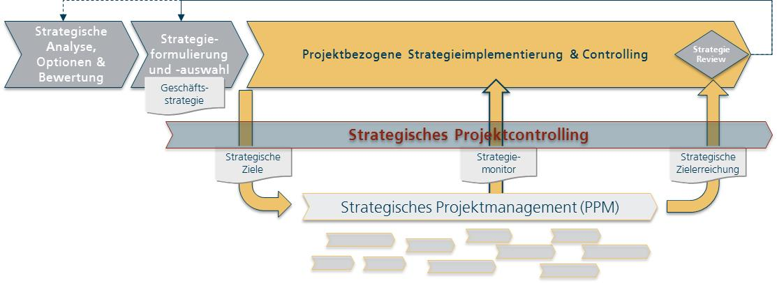 Projektcontrolling Spol AG strategisches Projektcontrolling