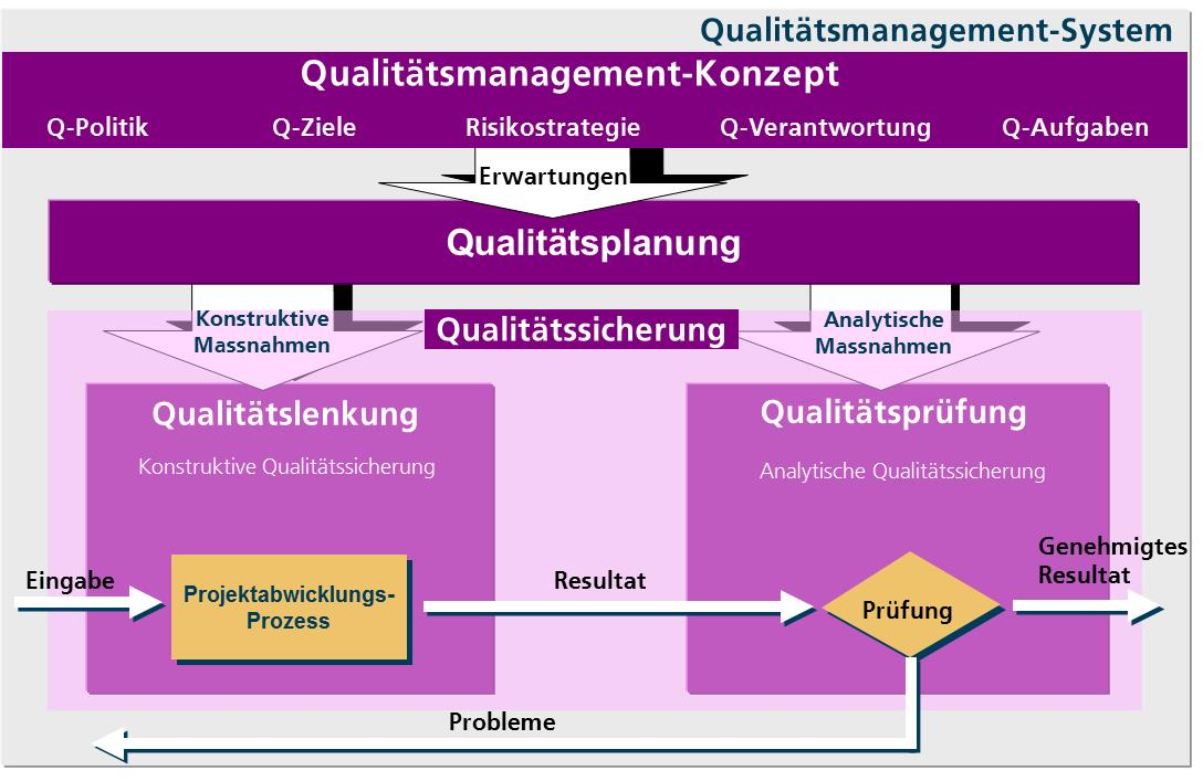 Qualitätsmanagement_SPOL