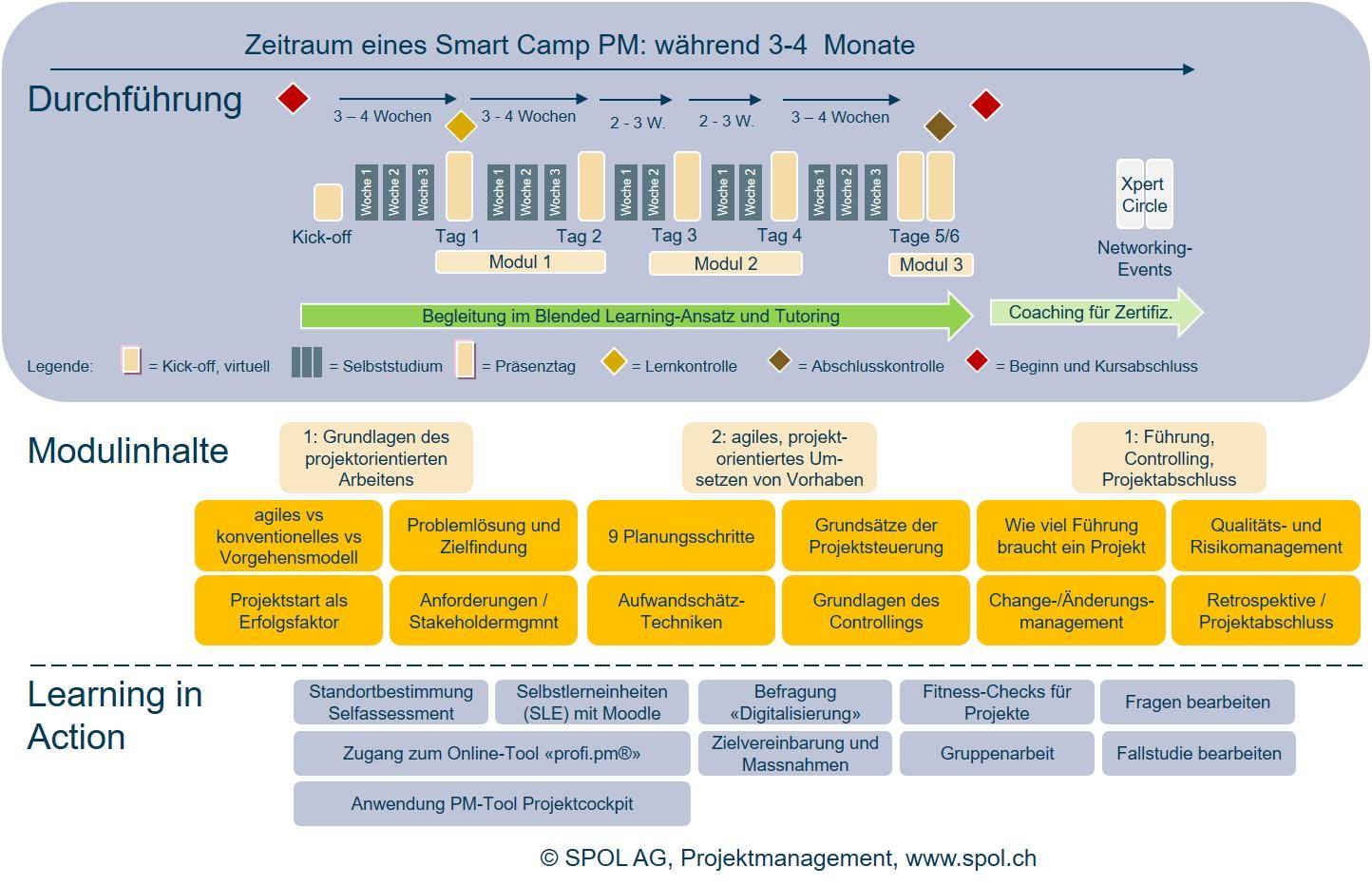 Grafische Darstellung wie Smart Camp aufgebaut ist