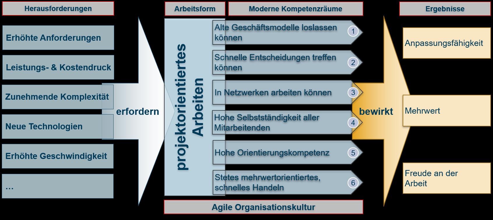 Grafische Darstellung der SPOL für agile Arbeitsform und moderneKompetenzräume