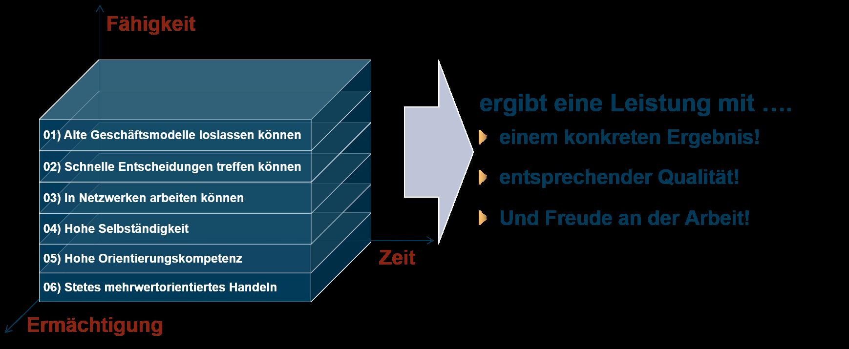 Darstellung der Struktur der 6 modernen Kompetenzräume