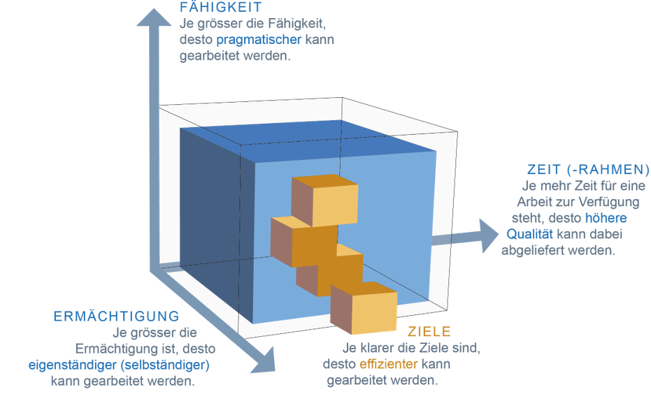 Grafische Darstellung als Würfel und den drei Achsen