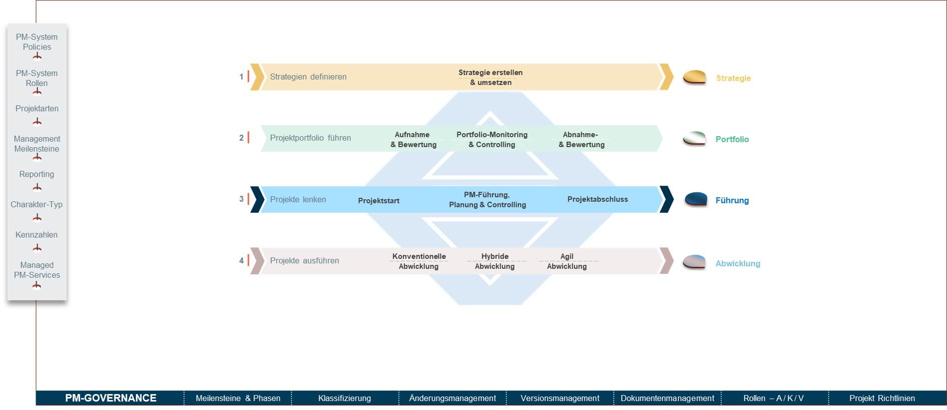 Grafik der 4 Führungsebenen des Frameworks profi.pm